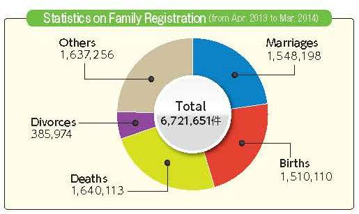 Statistics on Family Registration (from Apr. 2013 to Mar. 2014)
