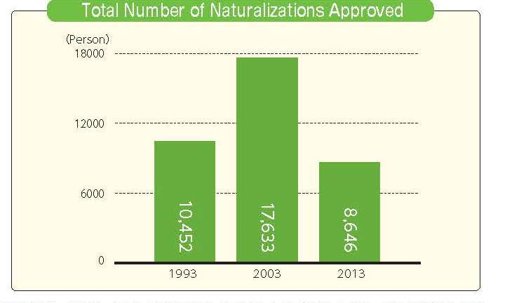 Total Number of Naturalizations Approved