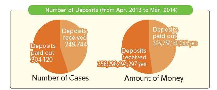 Number of Deposits (from Apr. 2013 to Mar. 2014)