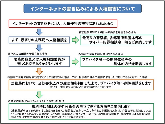 http://www.moj.go.jp/content/001243996.jpg