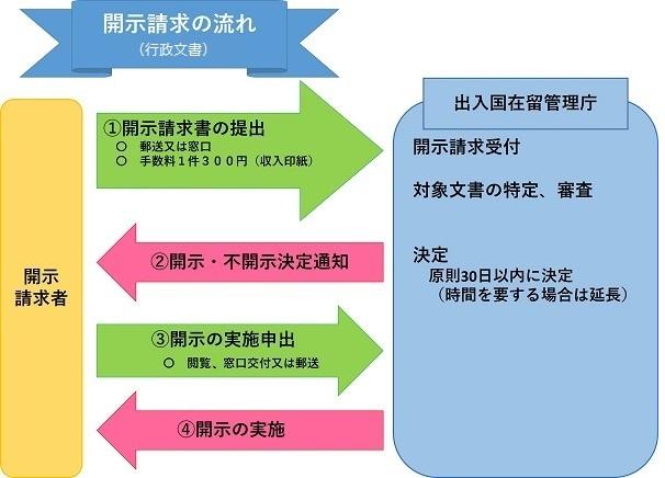 管理 庁 出入国 新しく新設された出入国在留管理庁とは?概要と役割を徹底解説